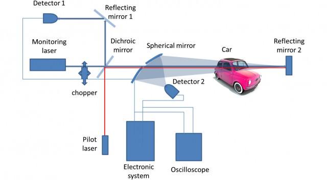 laser-alochol-sensing-poland-diagram-640x353