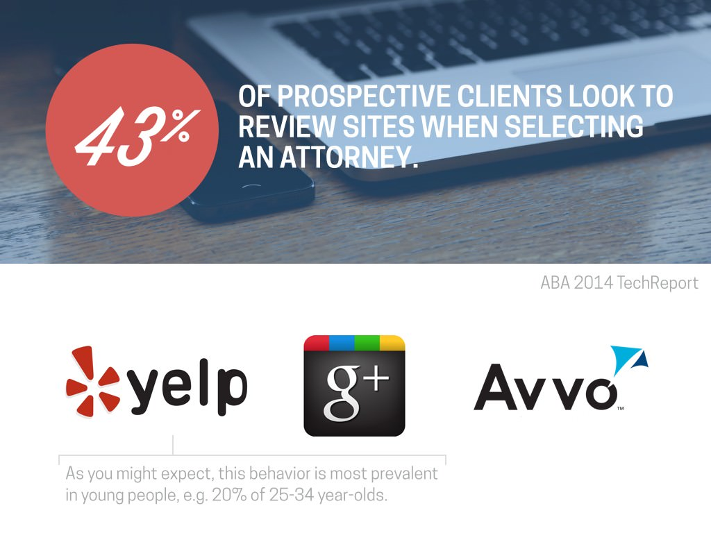 34% of prospective clients look to review sites when selecting an attorney