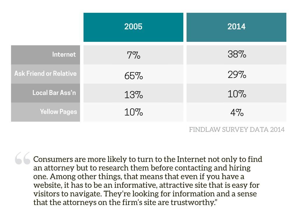 Attorney Website trends