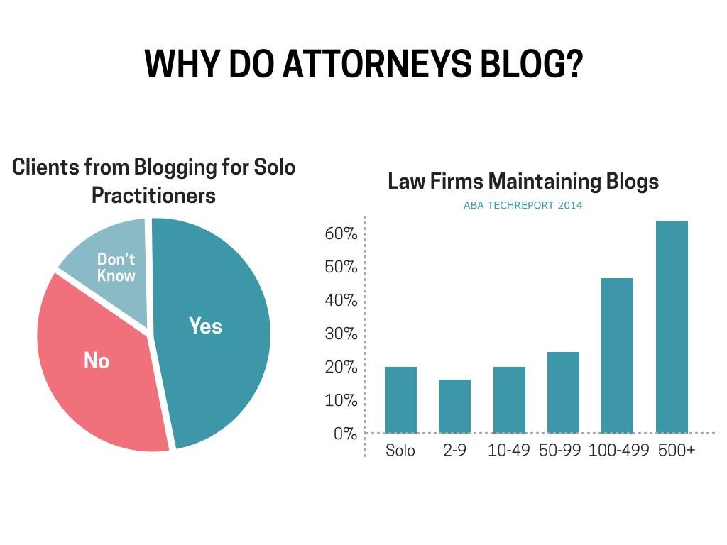 Why do Attorneys Blog?