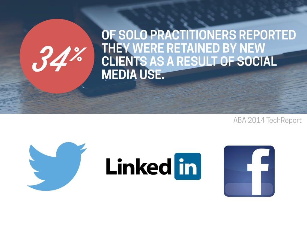 34% of solo practitioners report they were hired by new clients because of social media